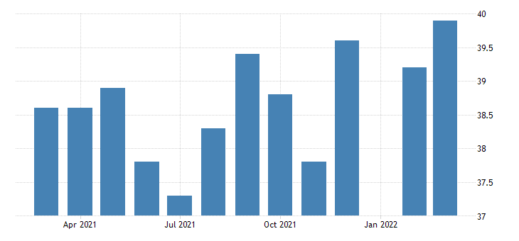united states average weekly hours of production employees wholesale trade in utah fed data