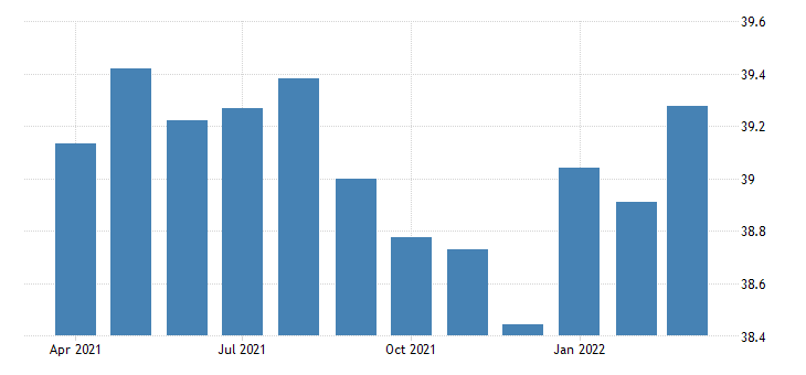 united states average weekly hours of production employees wholesale trade merchant wholesalers durable goods in illinois hours per week sa fed data
