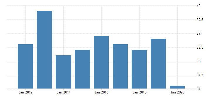 united states average weekly hours of production employees wholesale trade merchant wholesalers durable goods in missouri hours per week fed data