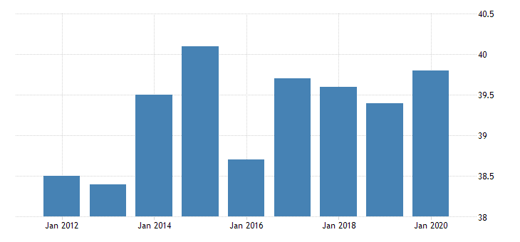 united states average weekly hours of production employees wholesale trade merchant wholesalers nondurable goods in illinois hours per week fed data