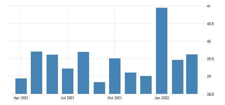 united states average weekly hours of production employees wholesale trade wholesale electronic markets and agents and brokers in illinois hours per week sa fed data