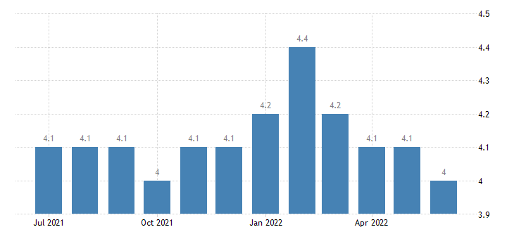 united states average weekly hours overtime manufacturing hours m sa fed data