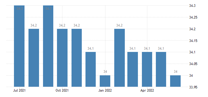 united states average weekly hours production and nonsupervisory employees total private industries hours m sa fed data