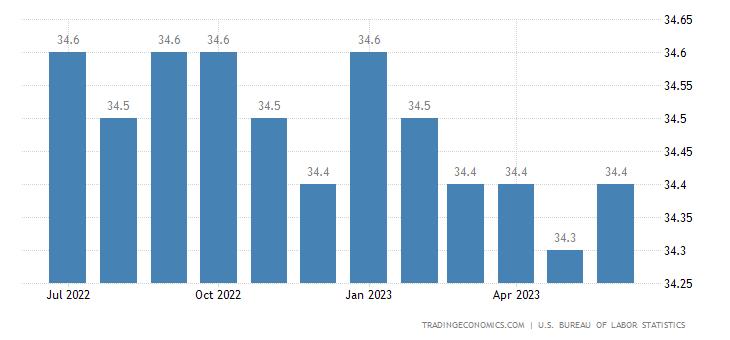 United States Average Weekly Hours