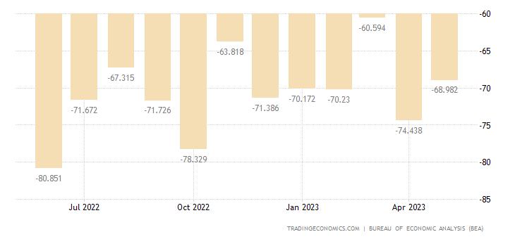 United States Balance Of Trade 1950 2018 Data Chart Calendar