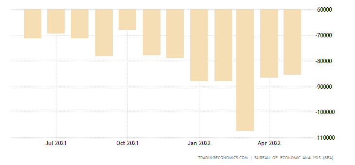36b7af176c07f United States Balance of Trade | 2019 | Data | Chart | Calendar ...