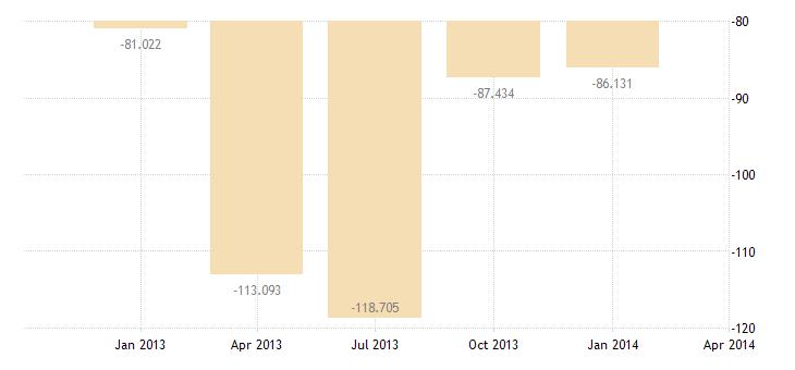 united states balance on current account bil of $ q nsa fed data
