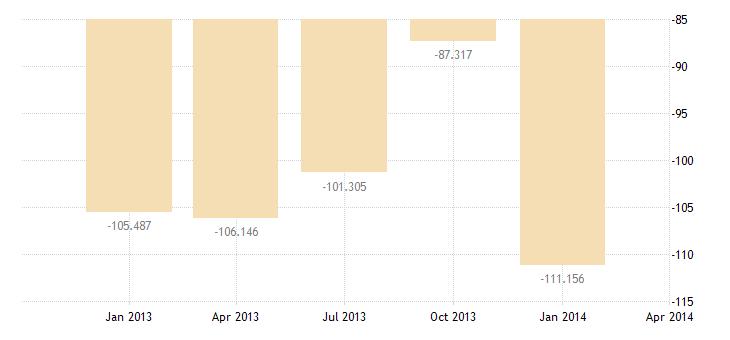 united states balance on current account bil of $ q sa fed data