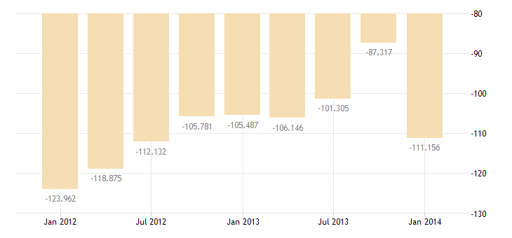 united states balance on current account bil of $ q sa fed data