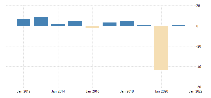 united states balance on gold exports in itas minus imports in itas plus imports in nipas fed data
