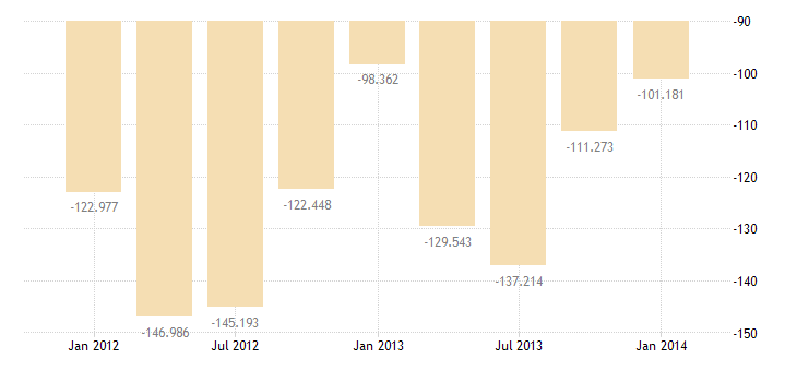united states balance on goods and services bil of $ q nsa fed data