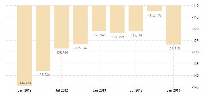 united states balance on goods and services bil of $ q sa fed data