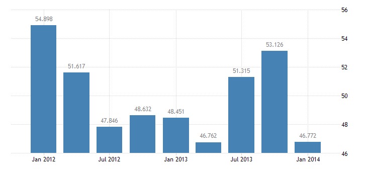 united states balance on investment income bil of $ q nsa fed data