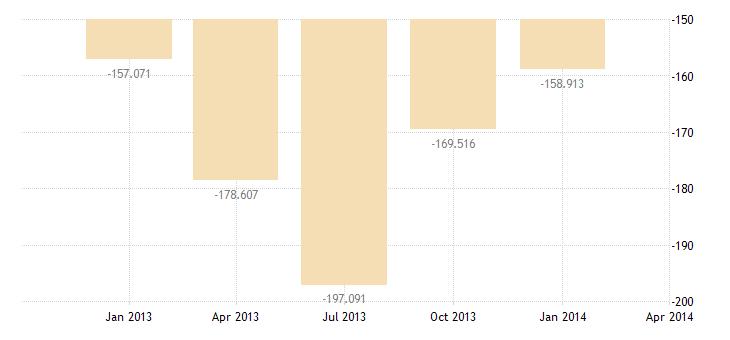 united states balance on merchandise trade bil of $ q nsa fed data