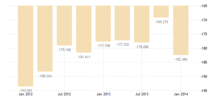 united states balance on merchandise trade bil of $ q sa fed data