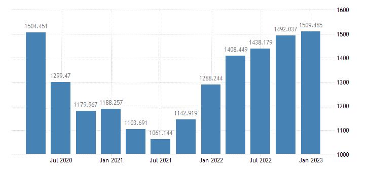 united states bank loans n e c  liabilities  balance sheet of nonfarm nonfinancial corporate business bil of $ q nsa fed data