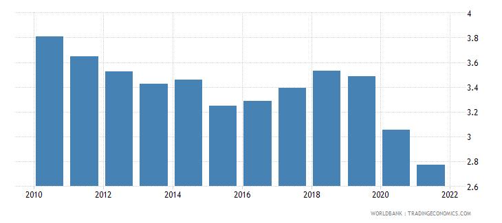 united states bank net interest margin percent wb data