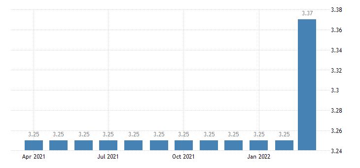 united states bank prime loan rate percent m na fed data