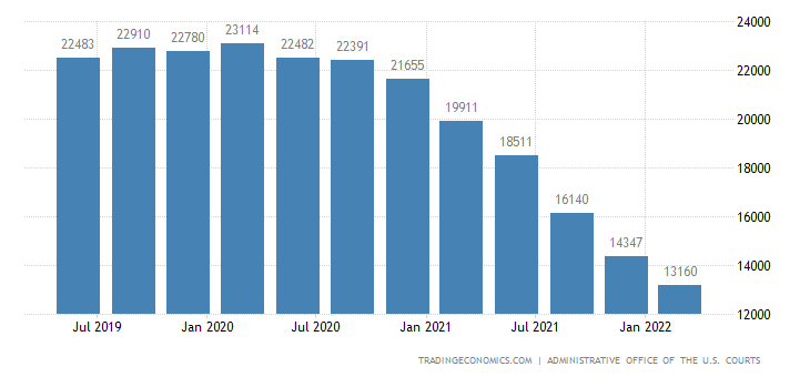 United States Bankruptcies | 2019 | Data | Chart | Calendar | Forecast