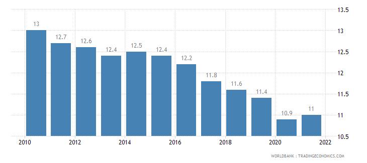 united states birth rate crude per 1 000 people wb data