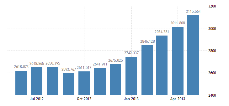 united states board of governors monetary base not adjusted for changes in reserve requirements bil of $ m nsa fed data