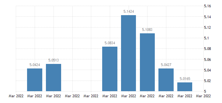 united states brazil  u s foreign exchange rate brazilian reals to 1 u s $ d na fed data