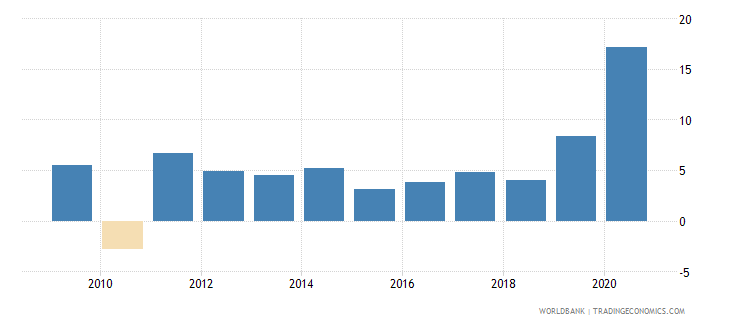 united states broad money growth annual percent wb data