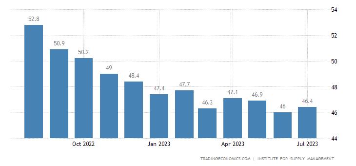 Chiến lược MUA ĐÁY BÁN ĐỈNH ngày 1-5-2018-United States ISM Purchasing Managers Index (PMI)