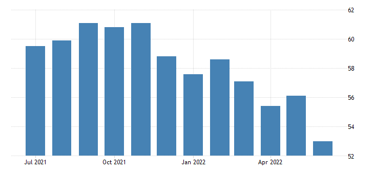 United States ISM Purchasing Managers Index (PMI) | 2019 | Data | Chart