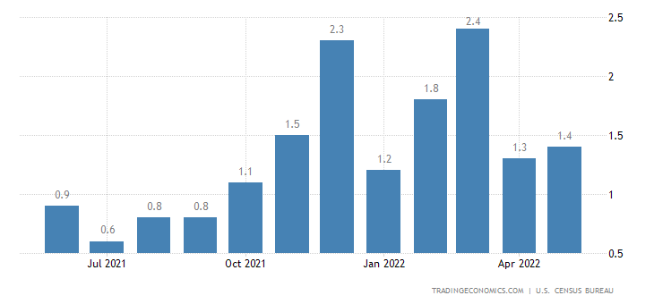 United States Business Inventories
