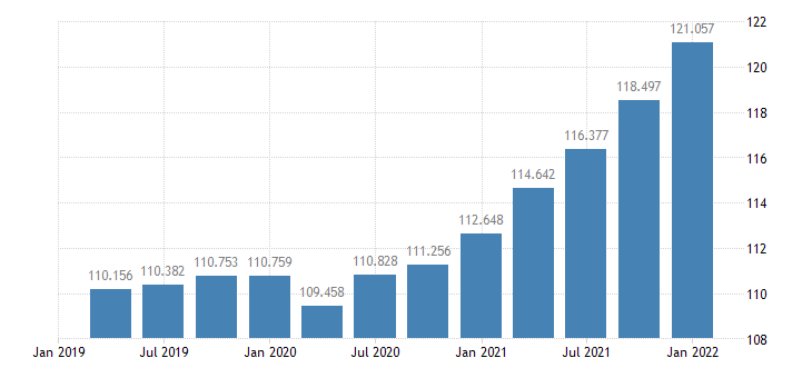 united states business sector implicit price deflator index 2005 100 q sa fed data