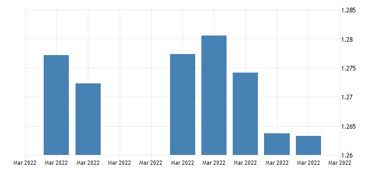 united states canada  u s foreign exchange rate canadian $ to 1 u s $ d na fed data