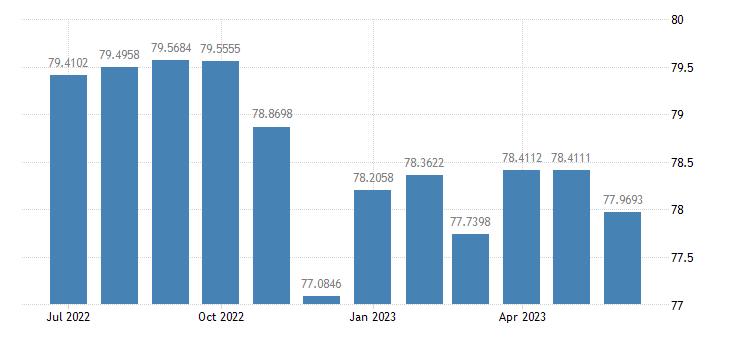 united states capacity utilization manufacturing naics percent of capacity m sa fed data