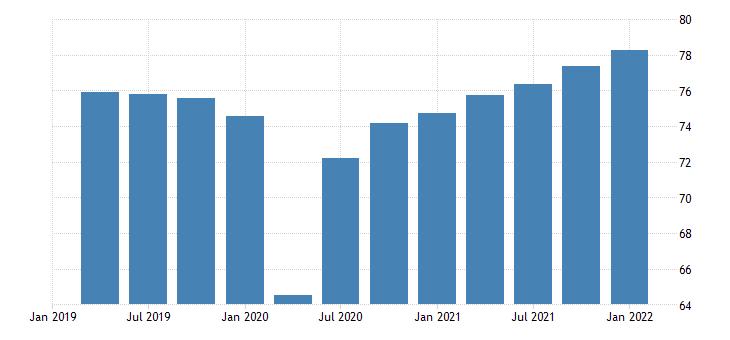 united states capacity utilization manufacturing naics percent of capacity q sa fed data