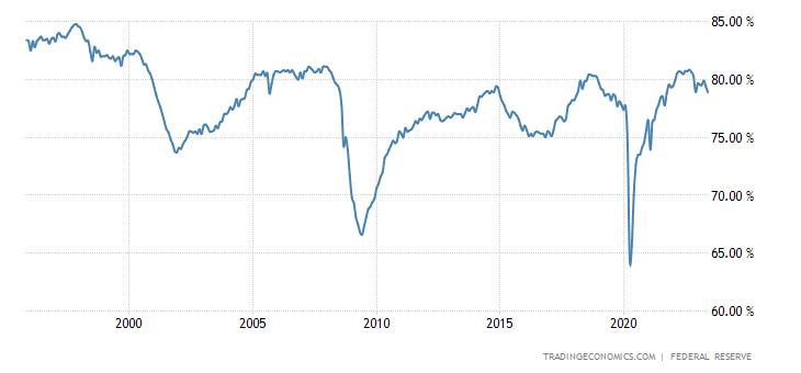 United States Capacity Utilization