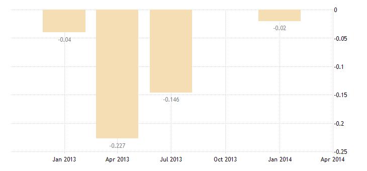 united states capital account transactions net bil of $ q nsa fed data
