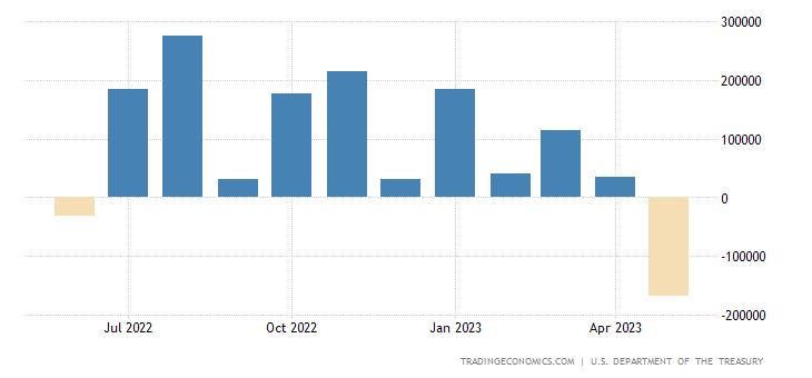United States Net Treasury International Capital Flows