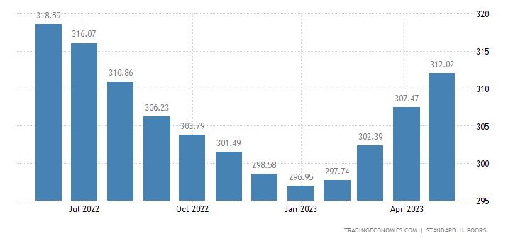 United States S&P Case-Shiller Home Price Index