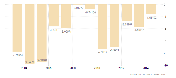 united states cash surplus deficit percent of gdp wb data