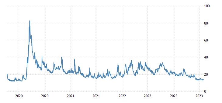 united states cboe volatility index vix fed data