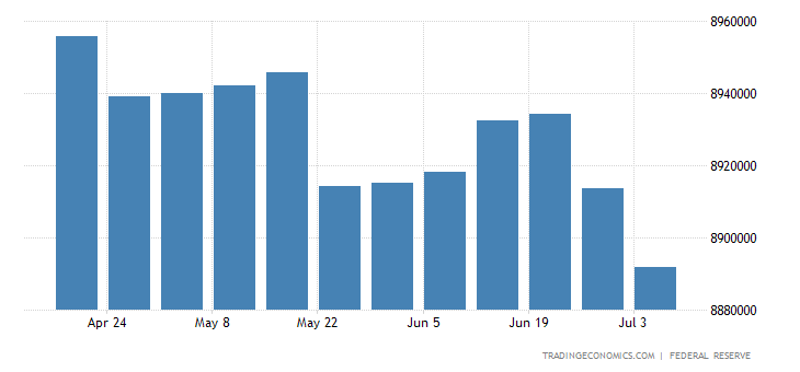 United States Central Bank Balance Sheet