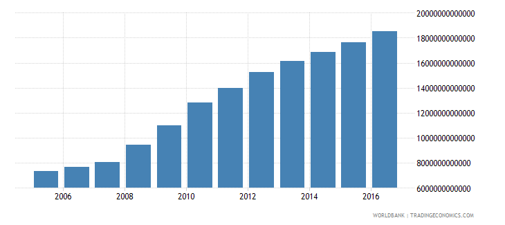 united states central government debt total current lcu wb data