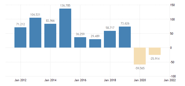united states change in private inventories bil of $ a na fed data