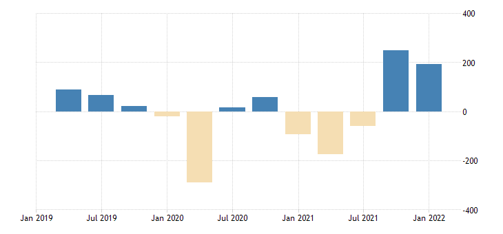 united states change in private inventories bil of $ q saar fed data