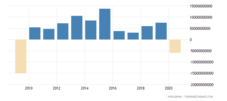 united states changes in inventories us dollar wb data