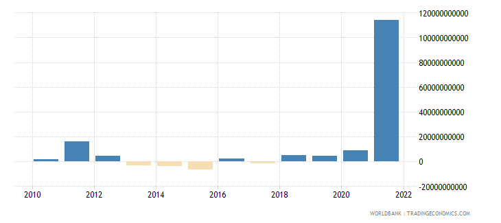 united states changes in net reserves bop us dollar wb data