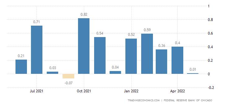 United States Chicago Fed National Activity Index