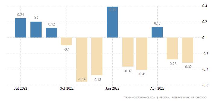 United States Chicago Fed National Activity Index