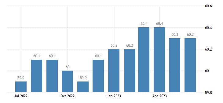 united states civilian employment population ratio percent m sa fed data