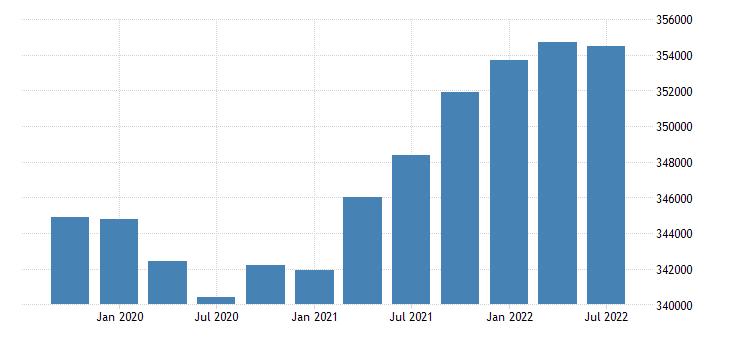 united states civilian labor force for alaska fed data
